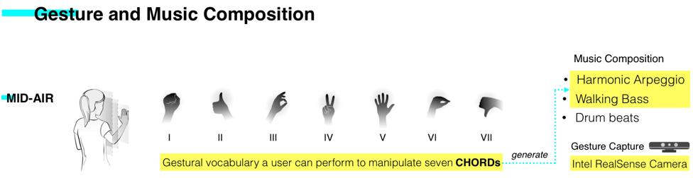 music gesture